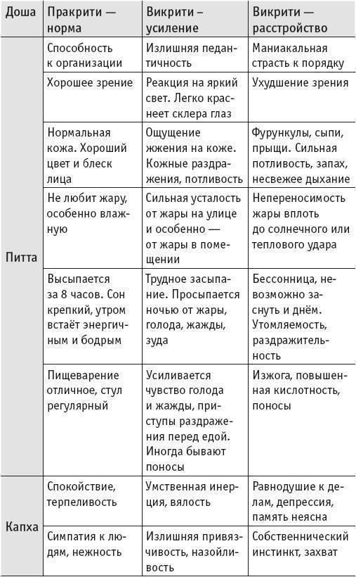 Конституция тела согласно аюрведе: три доши | yogamaniya