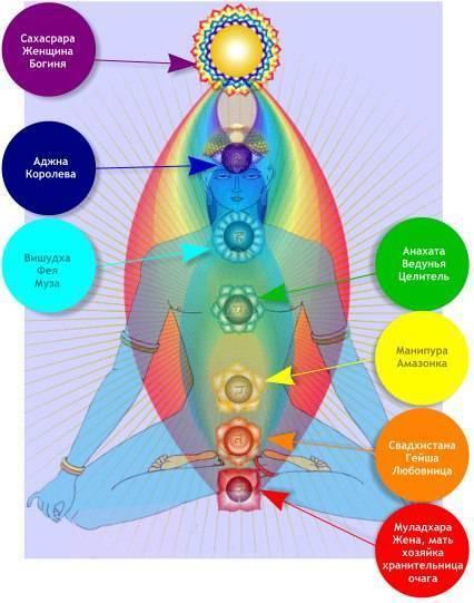 Женская энергия. мужская энергия. взаимодействие по чакрам