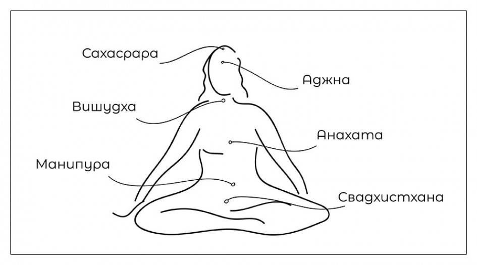 11 ясных признаков пробуждения кундалини - источник.one