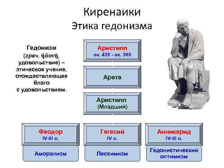 Гедонизм: суть понятия, философская трактовка, описание гедонистического образа мыслей