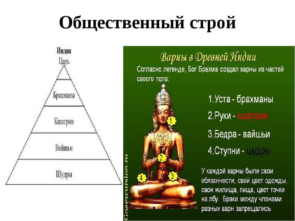 Жизнь и занятие  варны брахманов в древней и современной индии