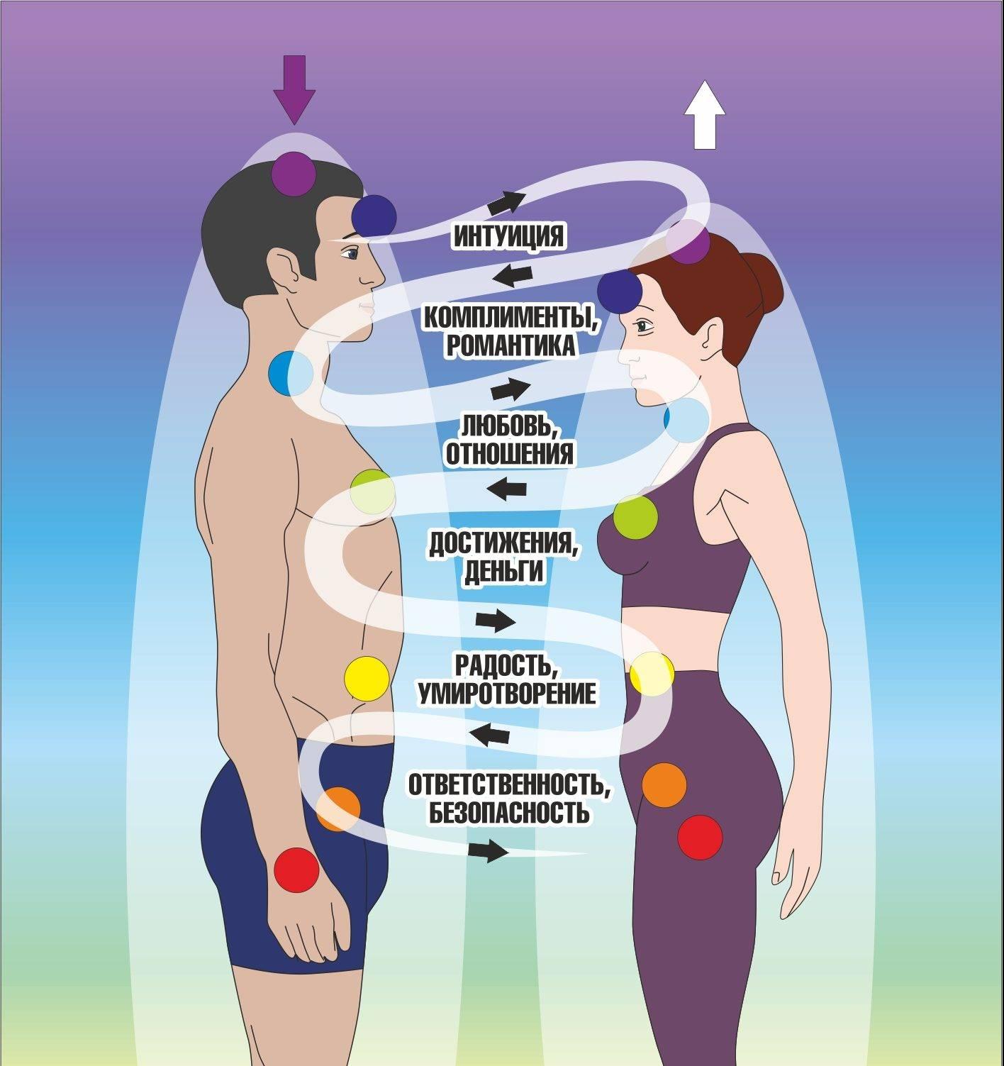 Мужские и женские чакры