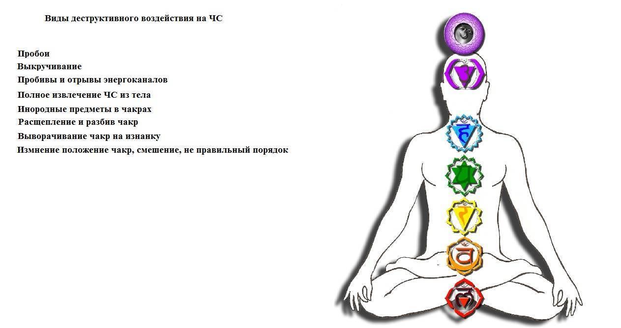 Чакры человека: описание, цвета, расположение, значение, раскрытие