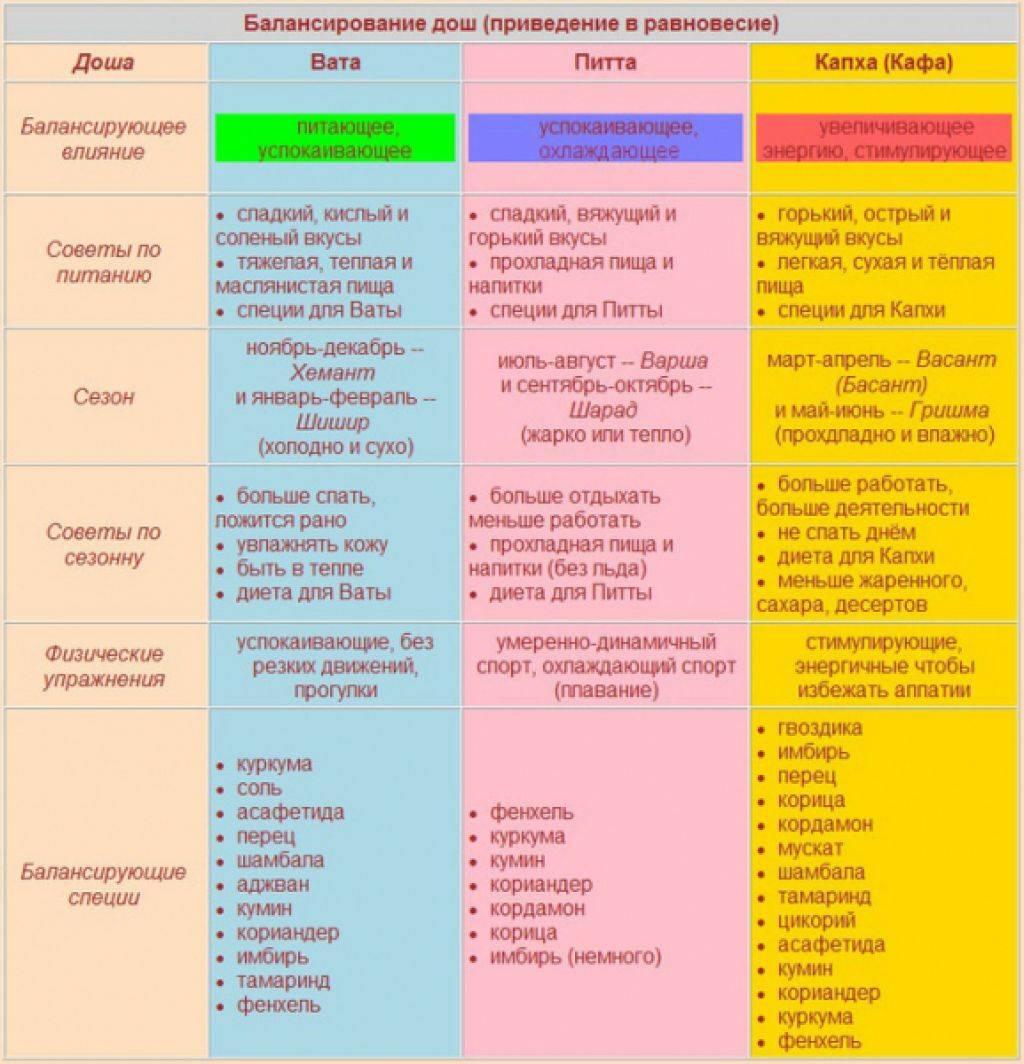 Тест доши, понятие и рекомендации для трех типов дош - принципы аюрведы  - база знаний - школа здоровья юрия ульянова