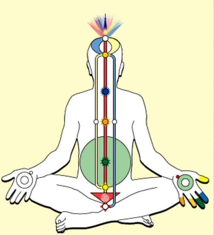 Что такое кундалини. признаки пробуждения и подъёма энергии
