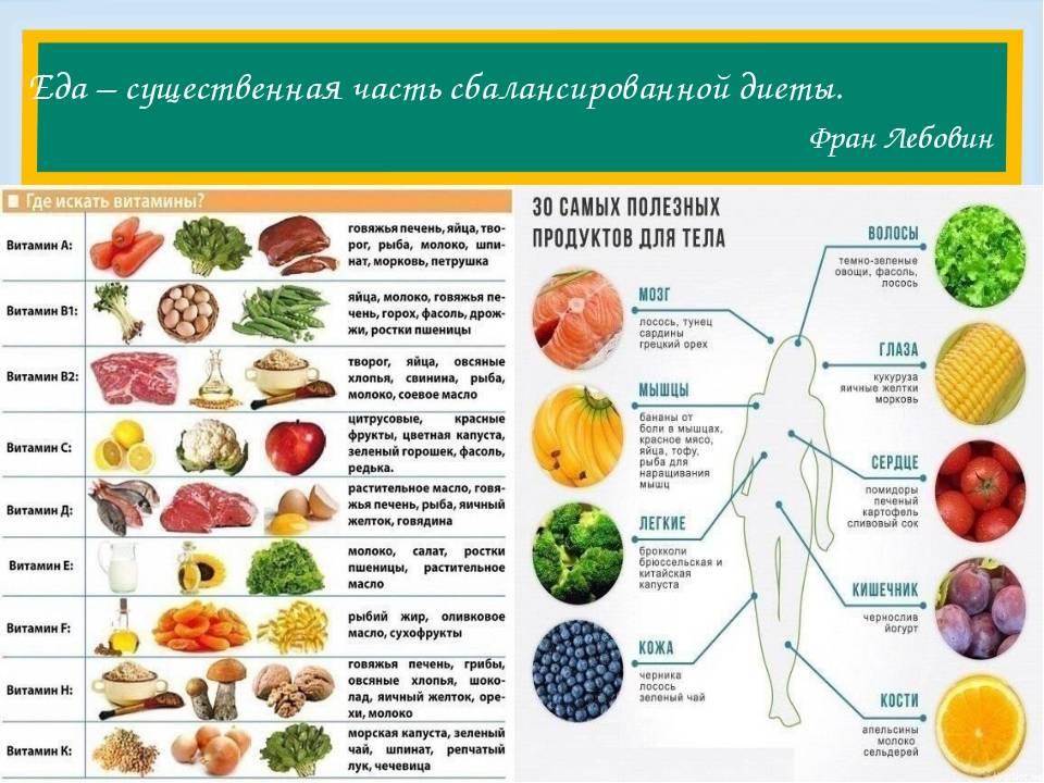 Принципы правильного питания. с чего начать?