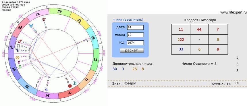 Проверка отношений по чакрам: расчет совместимости по датам рождения