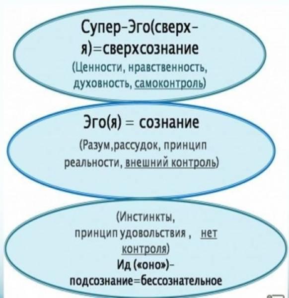 Суперэго - психология