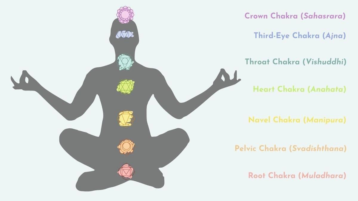 Сакральная свадхистана чакра: как она проявляется в человеке, и какие практики полезны для нее