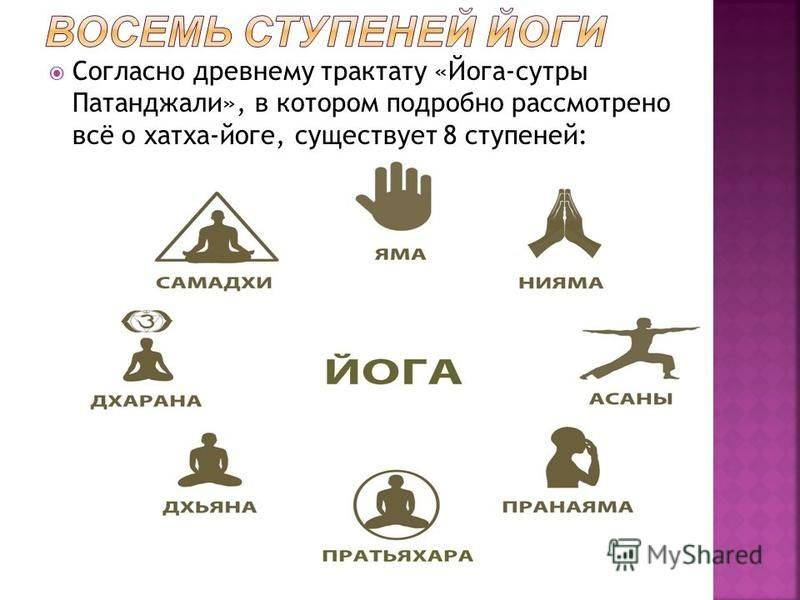 """Классическая йога (""""йога-сутры"""" патанджали и """"вьяса-бхашья"""")"""