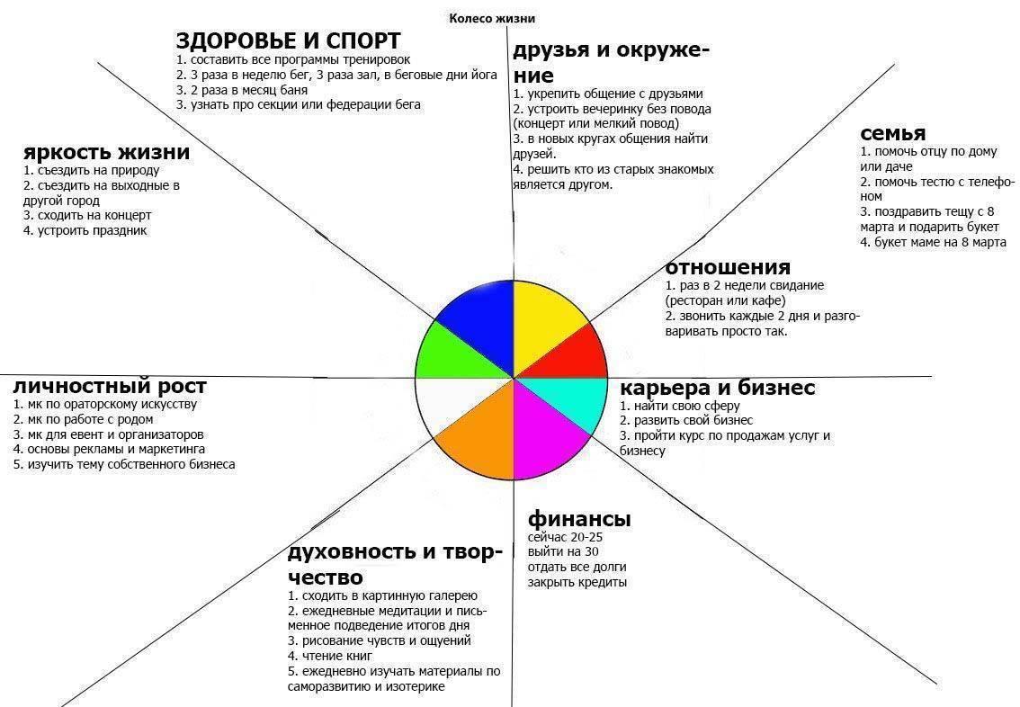 Саморазвитие и самосовершенствование (с чего начать, 5 шагов)