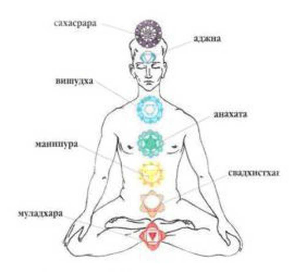 Третья чакра манипура: активация и открытие