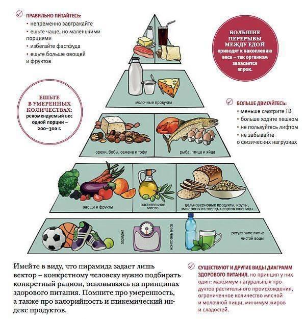 Питание йогов: меню на неделю, правила составления рациона диеты для похудения