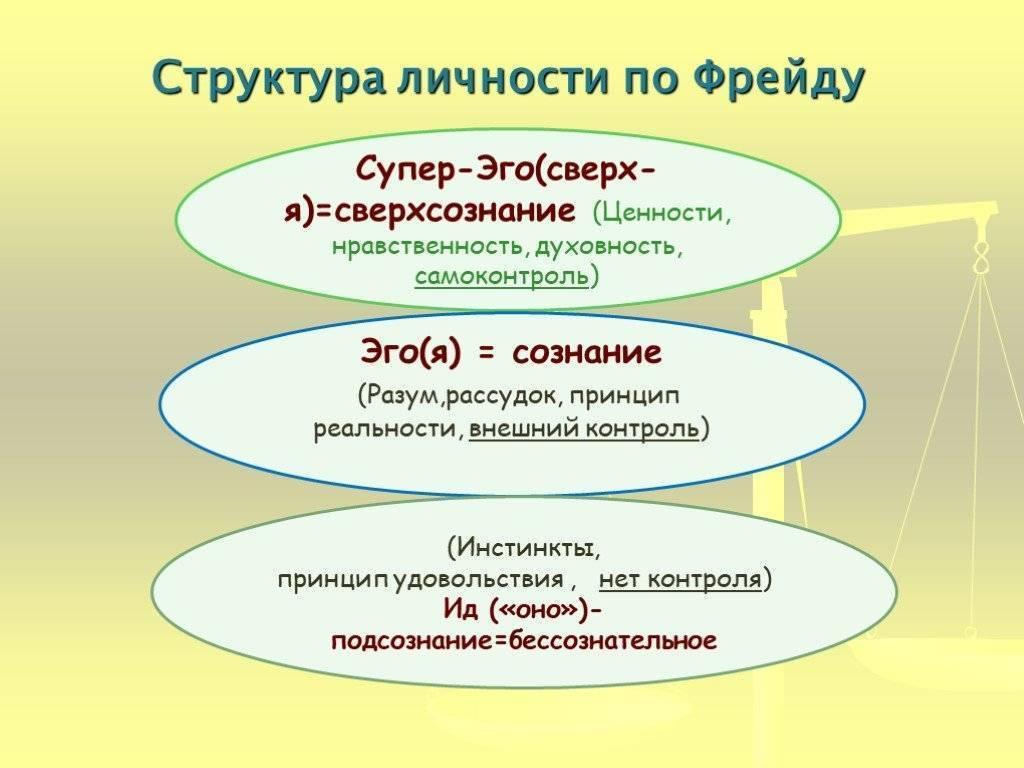 Теория личности зигмунда фрейда.   психология 108