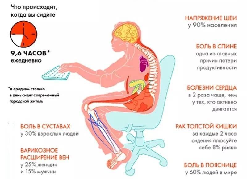 Боль в пояснице при наклоне туловища вперед: болезни, лечение