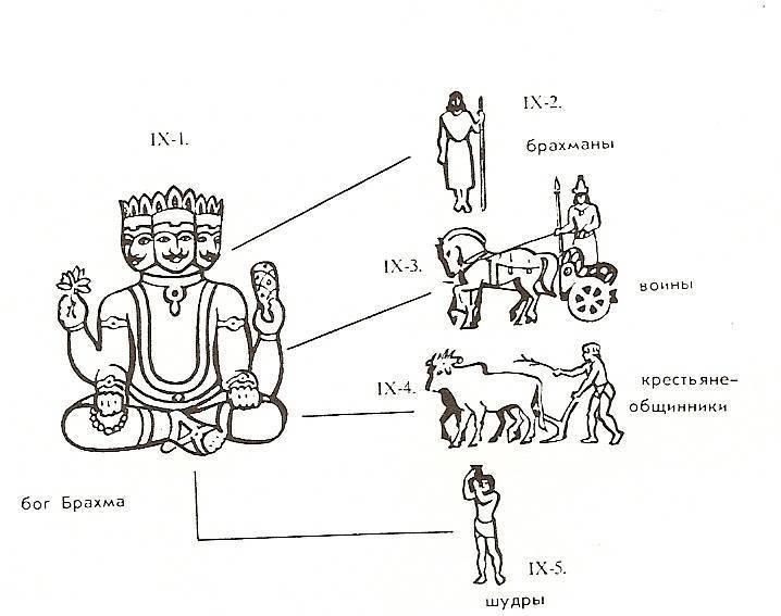 Что такое и какие бывают касты в Индии?