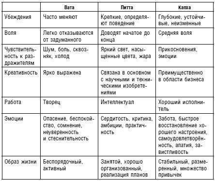 Характеристики капха доши. рекомендации по питанию и образу жизни