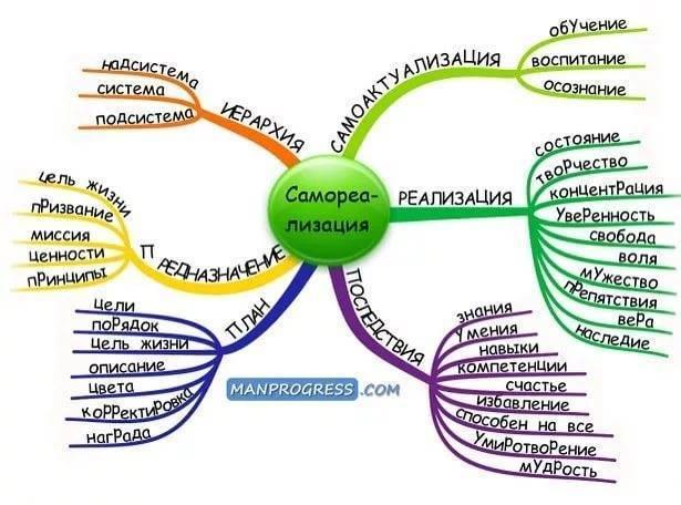 Потенциал личности: что это такое, 5 главных составляющих
