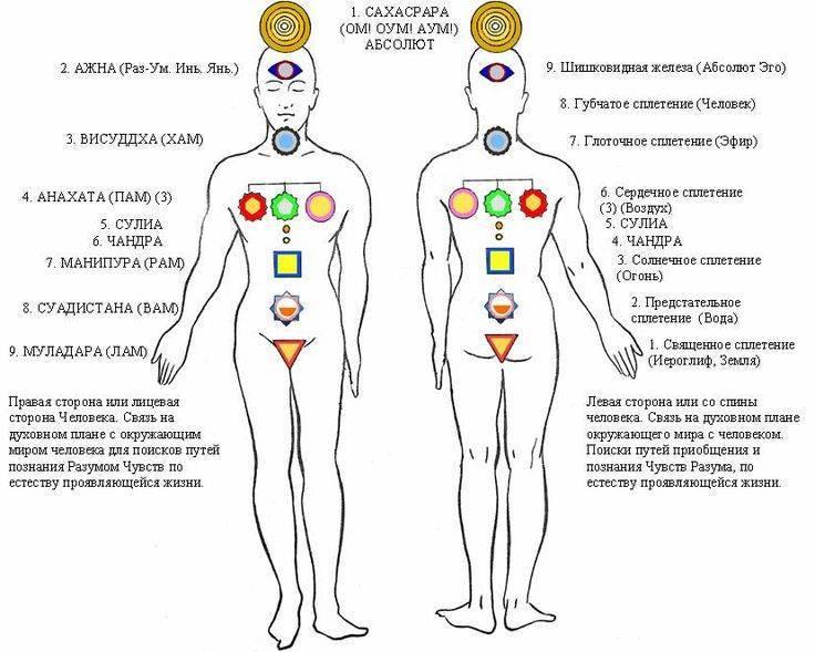 Чакры и болезни человека: связь, таблица связей, лечение