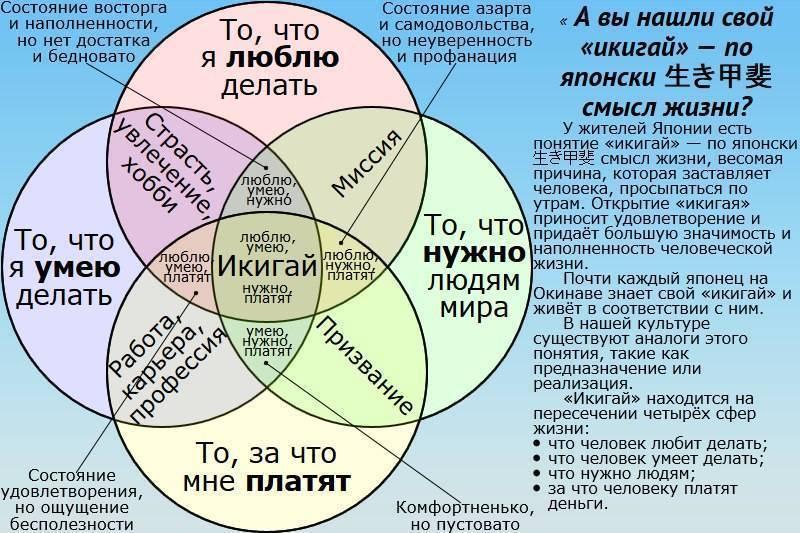 Как определить своё предназначение: 4 практики анализа индивидуальности | всё едино